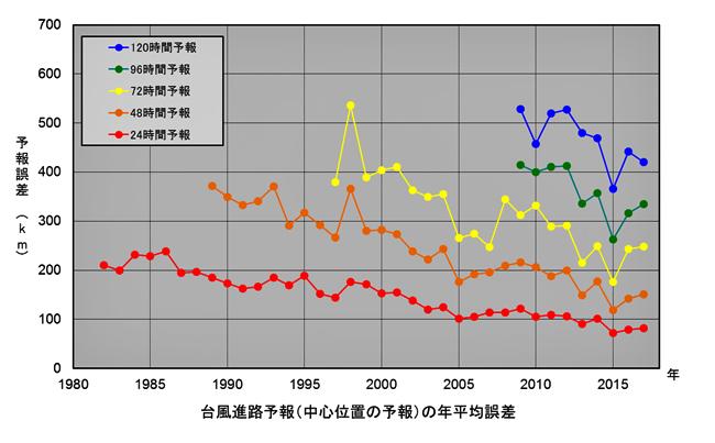 台風・誤差-2.jpg